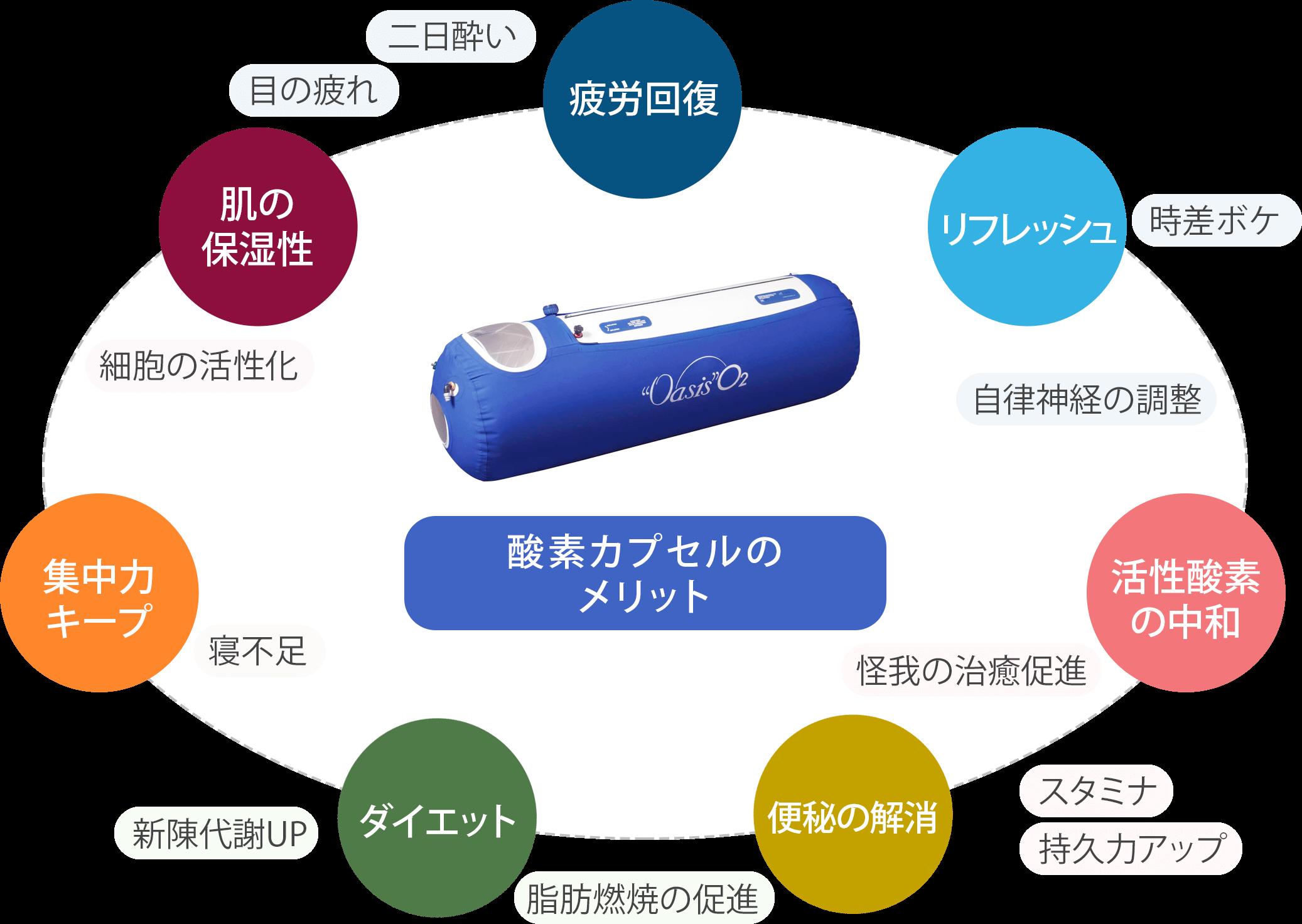 酸素カプセル「オアシスO2」